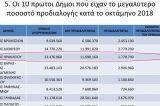 Από τους πρωτοπόρους στην ανακύκλωση το Ηράκλειο Αττικής. Ανακύκλωσε το 13,2%